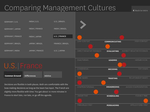 Culture Maps - comparing management cultures